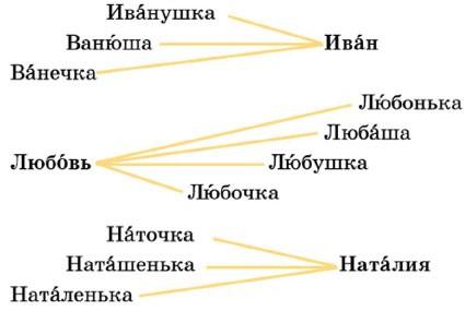 Русский язык 1 класс учебник Канакина страница 124