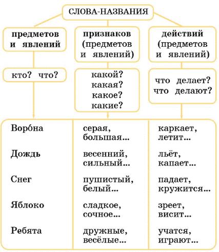 Русский язык 1 класс учебник Канакина страница 21