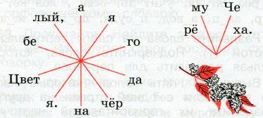 Русский язык 2 класс рабочая тетрадь Канакина 1 часть страница 32 упражнение 68