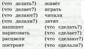 Русский язык 2 класс рабочая тетрадь Канакина 2 часть страница 34