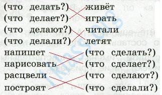 Русский язык 2 класс рабочая тетрадь Канакина 2 часть страница 34 - упражнение 74