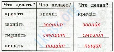 Русский язык 2 класс рабочая тетрадь Канакина 2 часть страница 40 - упражнение 85