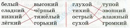 Русский язык 2 класс рабочая тетрадь Канакина 2 часть страница 44 - упражнение 94