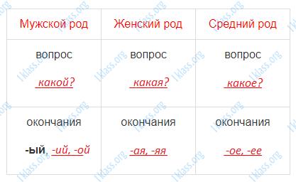 Русский язык 3 класс рабочая тетрадь Канакина 2 часть страница 47 - упражнение 103