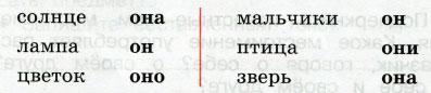 Русский язык 2 класс рабочая тетрадь Канакина 2 часть страница 50