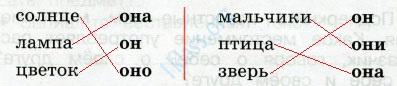 Русский язык 2 класс рабочая тетрадь Канакина 2 часть страница 50 - упражнение 108