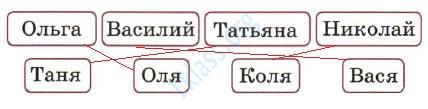 Русский язык 1 класс рабочая тетрадь Канакина страница 60 - упражнение 2