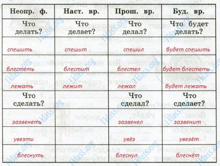 Русский язык 3 класс рабочая тетрадь Канакина 2 часть страница 70 - упражнение 160