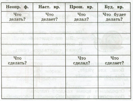 Русский язык 3 класс рабочая тетрадь Канакина 2 часть страница 70