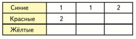 Математика 1 класс учебник Моро 1 часть страница 102 задание 2