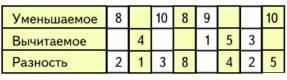 Математика 1 класс учебник Моро 2 часть страница 103 задание 12
