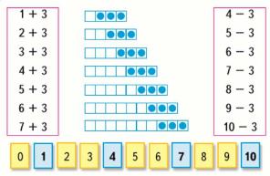 Математика 1 класс учебник Моро 1 часть страница 110 задание