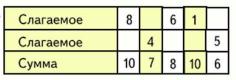 Математика 1 класс учебник Моро 1 часть страница 125 задание 30
