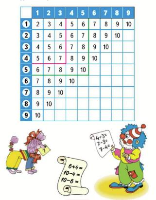 Математика 1 класс учебник Моро 2 часть страница 22 задание 1