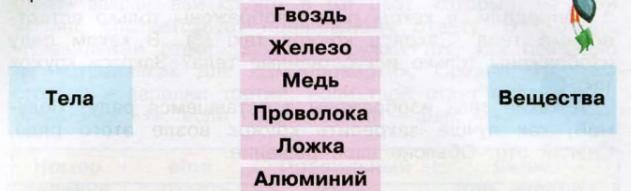 Окружающий мир 3 класс рабочая тетрадь Плешаков 1 часть страница 24