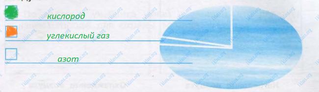 Окружающий мир 3 класс рабочая тетрадь Плешаков 1 часть страница 27 - задание 1