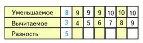 Математика 1 класс учебник Моро 2 часть страница 35 задание 4
