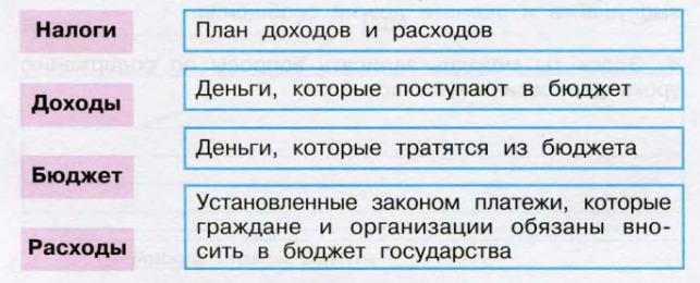 Окружающий мир 3 класс рабочая тетрадь Плешаков 2 часть страница 46