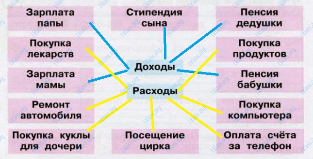 Окружающий мир 3 класс рабочая тетрадь Плешаков 2 часть страница 48 - задание 2