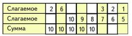 Математика 1 класс учебник Моро 2 часть страница 60 задание 3