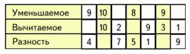 Математика 1 класс учебник Моро 2 часть страница 61 задание 4