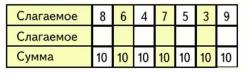Математика 1 класс учебник Моро 2 часть страница 64 задание 2