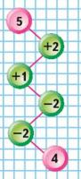 Математика 1 класс учебник Моро 1 часть страница 85 задание на полях