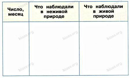 Окружающий мир 2 класс рабочая тетрадь Плешаков 1 часть страница 82 задание 1