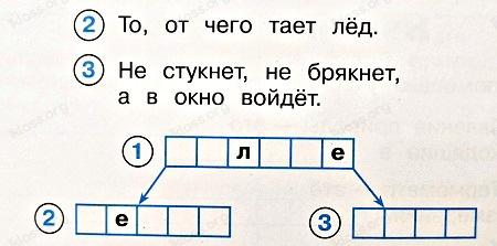 Окружающий мир 2 класс рабочая тетрадь Плешаков 1 часть страница 19 задание