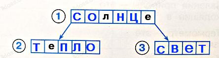 Ответ по Окружающему миру 2 класс рабочая тетрадь Плешаков 1 часть страница 19 задание