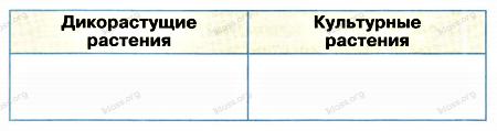Окружающий мир 2 класс рабочая тетрадь Плешаков 1 часть страница 48 задание 1