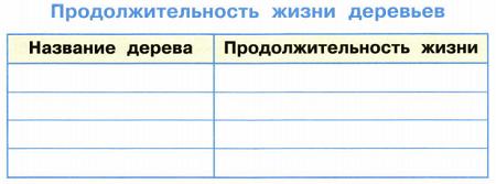 Окружающий мир 1 класс рабочая тетрадь Плешаков 1 часть страница 49 задание 4
