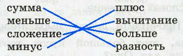 Ответ по Русскому языку 2 класс рабочая тетрадь Канакина 1 часть страница 22 упражнение 44