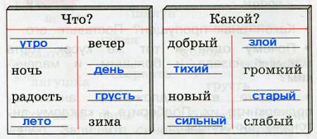 Ответ по Русскому языку 2 класс рабочая тетрадь Канакина 1 часть страница 22 упражнение 45