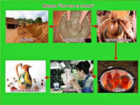 Ответ по Окружающему миру 2 класс учебник Плешаков 1 часть страница 113