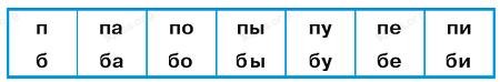 Азбука 1 класс 1 часть страница 98 задание 3