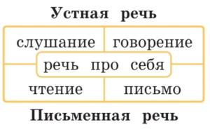 Русский язык 2 класс учебник Канакина упражнение 1 страница 6 вопрос 1