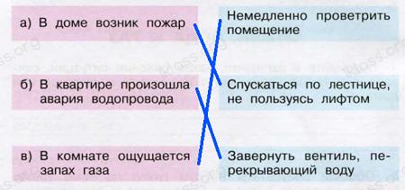Ответ по Окружающему миру 3 класс рабочая тетрадь Плешаков 2 часть страница 4 задание 3