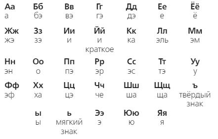 Русский язык 2 класс учебник Канакина упр 121