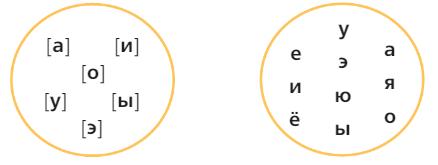 Русский язык 2 класс учебник Канакина упр 136