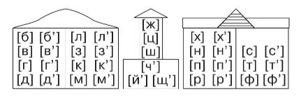 Русский язык 2 класс учебник Канакина упр 192