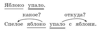 Русский язык 2 класс учебник Канакина упражнение 43 страница 37