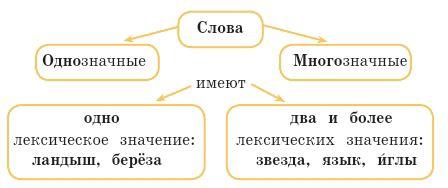 Русский язык 2 класс учебник Канакина упр 59 стр 48