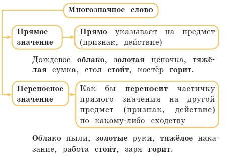 Русский язык 2 класс учебник Канакина упр 63 стр 50