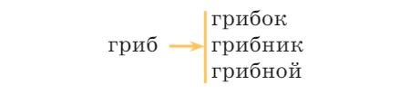 Русский язык 2 класс учебник Канакина упр 79 стр 59