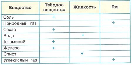 Ответ по Окружающему миру 3 класс рабочая тетрадь Плешаков 1 часть страница 24 задание 5
