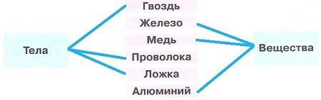 Ответ по Окружающему миру 3 класс рабочая тетрадь Плешаков 1 часть страница 24 задание 4