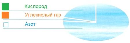 Ответ по Окружающему миру 3 класс рабочая тетрадь Плешаков 1 часть страница 27 задание 1