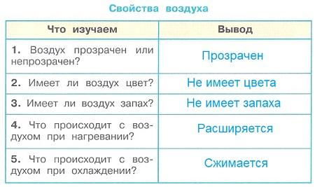 Ответ по Окружающему миру 3 класс рабочая тетрадь Плешаков 1 часть страница 27 задание 2
