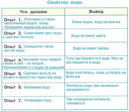 Ответ по Окружающему миру 3 класс рабочая тетрадь Плешаков 1 часть страница 31 задание 4